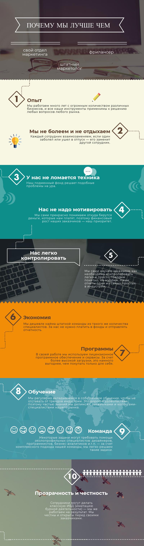 инфографика по услугам папин сайт в ярославле